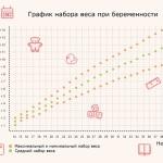 grafik-nabora-vesa-pri-beremennosti